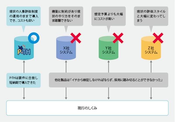 デモで実際の運用イメージがつかめ短期導入も可能なことから P-THの採用を決定