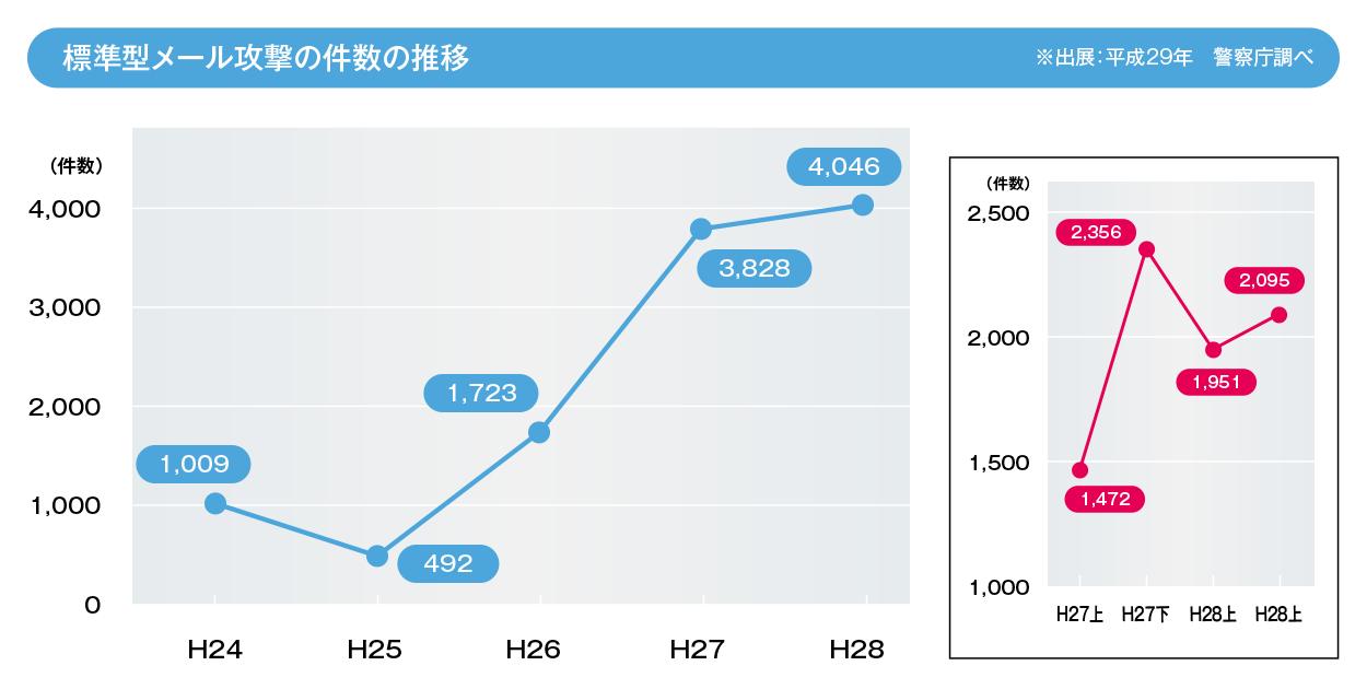 日本でも標的型攻撃の件数が年々多くなってきています