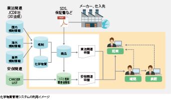 化学物質を扱う商社に必要な機能に対して 柔軟な対応ができるAJSのシステム
