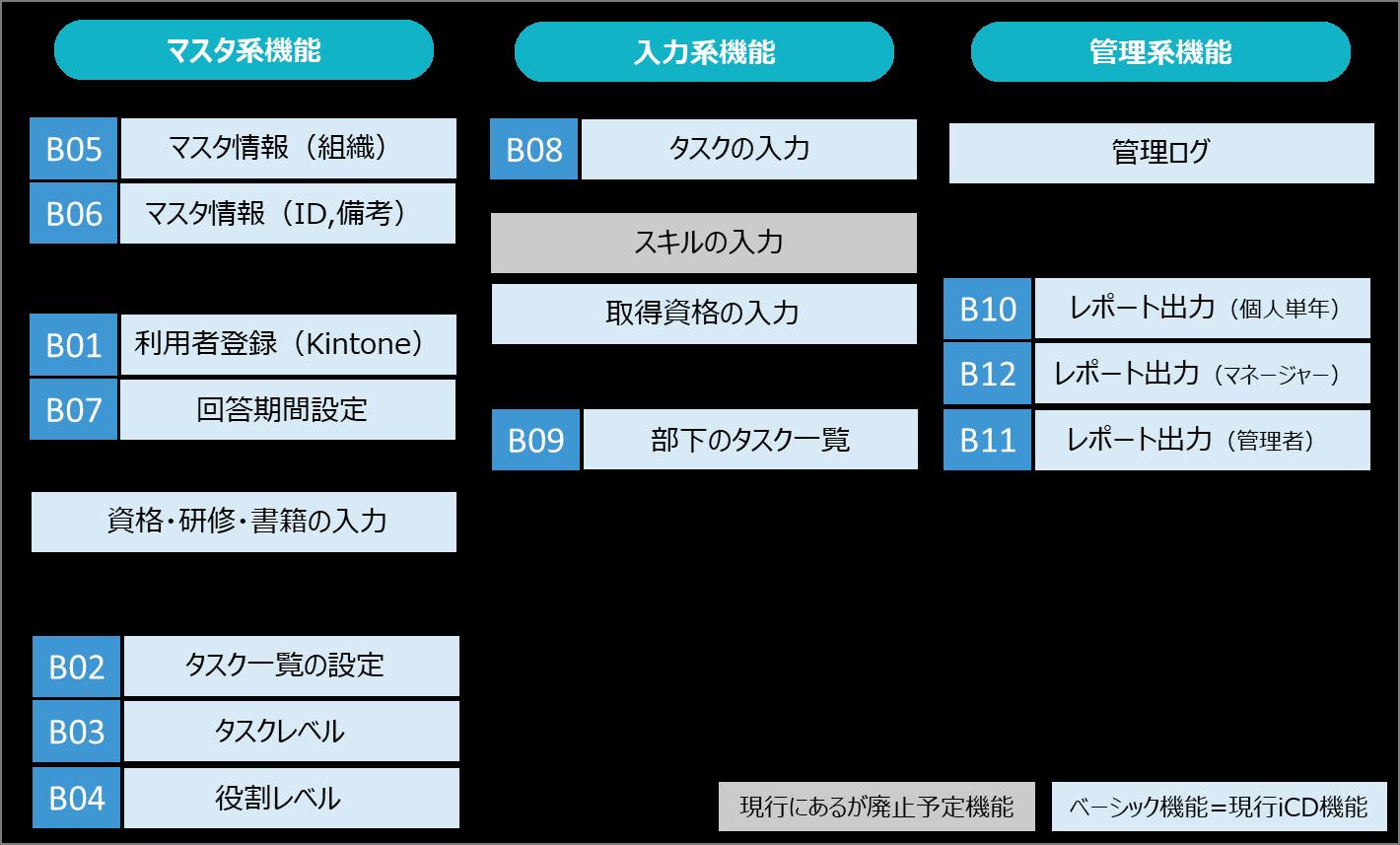 iCD活用システムはiCD標準機能はすべて網羅している製品です