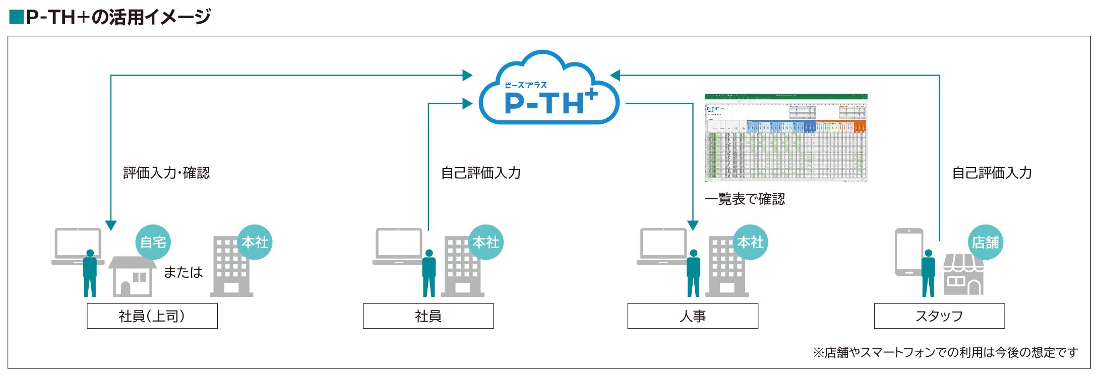 P-TH+の活用イメージ