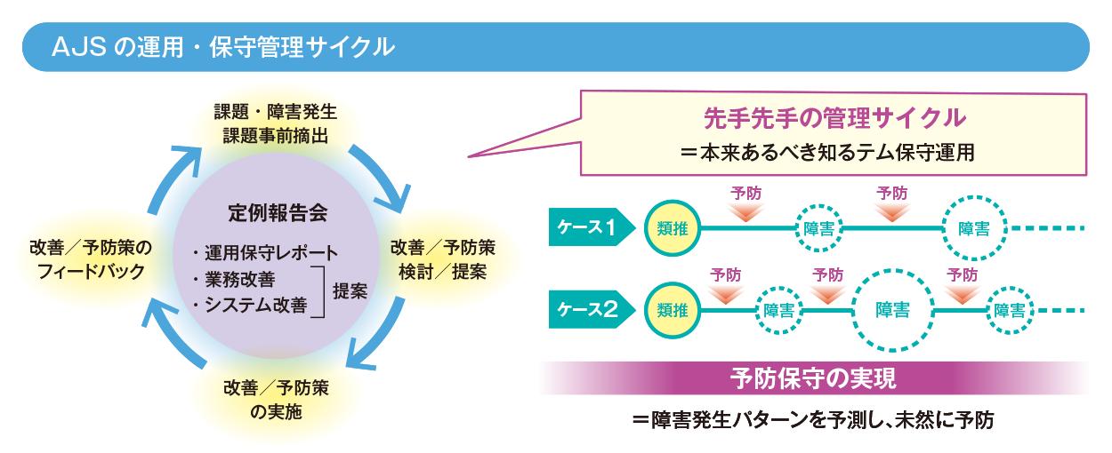 AJSの運用・保守管理サイクル