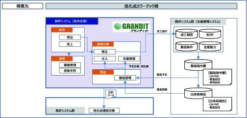 モジュールごとの部分導入、カスタマイズ対応の柔軟性、 グループ共通の会計基盤との接続