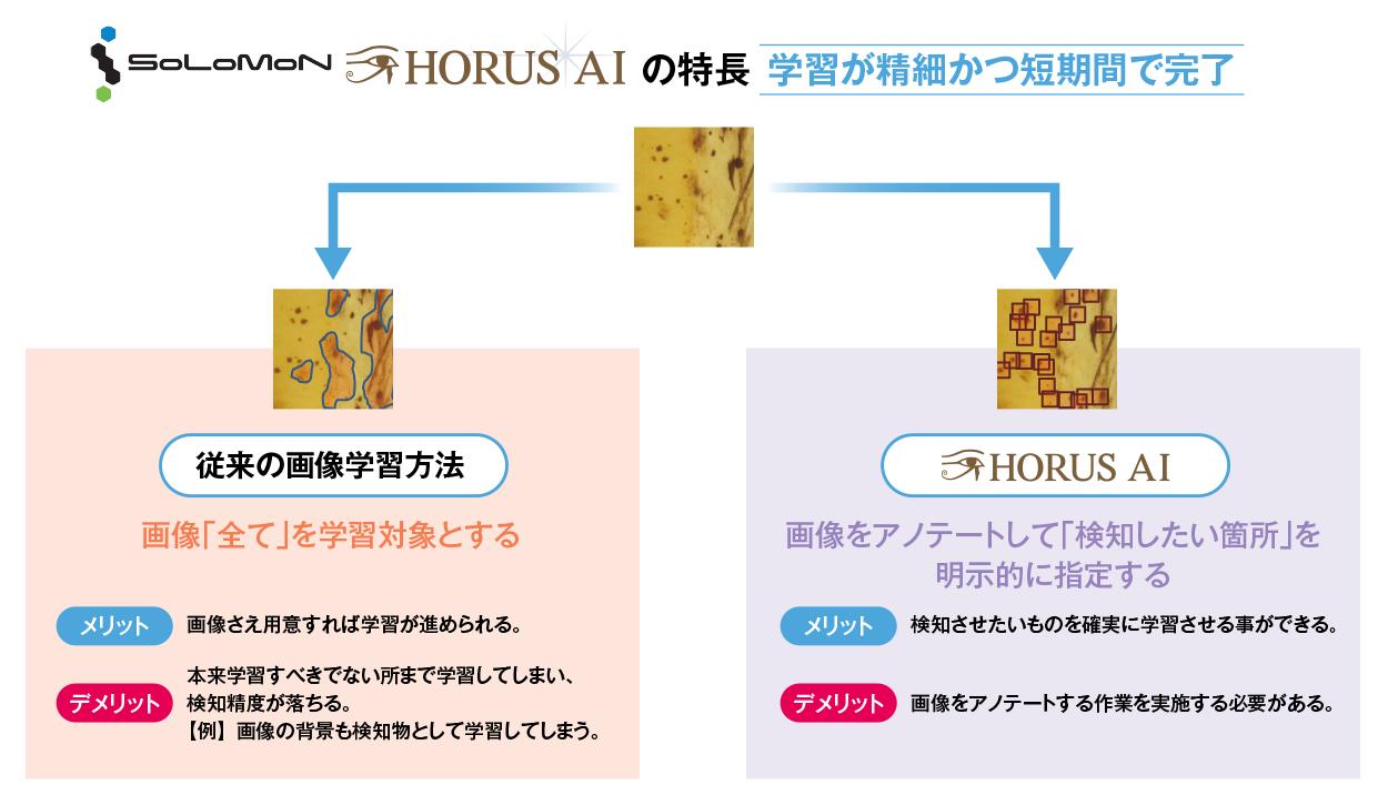 HORUS AI の特長