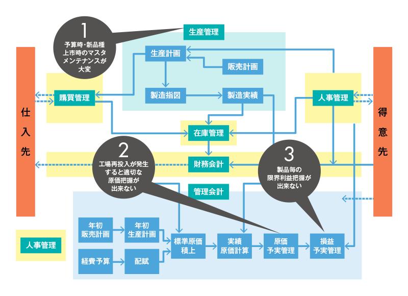 3つの課題解決事例(化学系プロセス製造業)